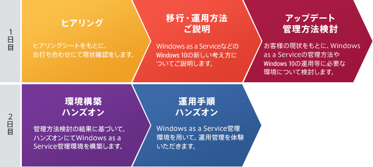 Windows as a Service 2Days ワークショップの概要