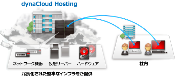 dynaCloud Hostingの利用シーン