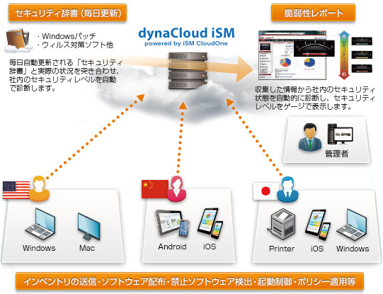 dynaCloud iSM powered by ISM CloudOne の利用シーン