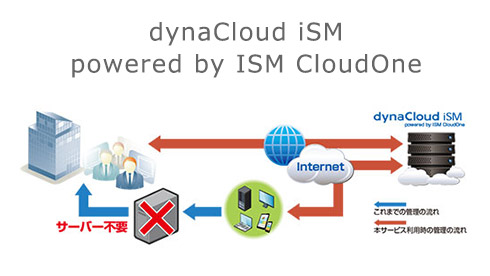 dynaCloud iSM powered by ISM CloudOne
