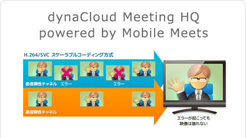 dynaCloud Meeting HQ powered by Mobile Meets