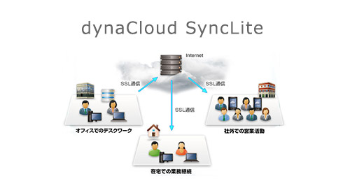 dynaCloud SyncLite