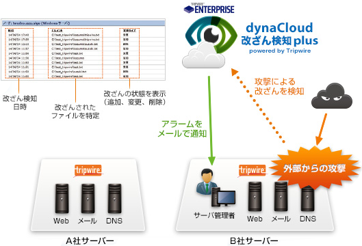 dynaCloud 改ざん検知 plus powerd by Tripwire の利用シーン