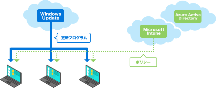 Enterprise Mobility + Securityを利用したPC管理