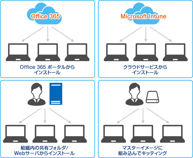 Office 365 ProPlusの展開・更新管理方法
