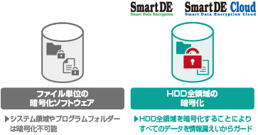 SmartDE/SmartDE Cloud(クライアントPC暗号化ツール) | ダイナブック(東芝)