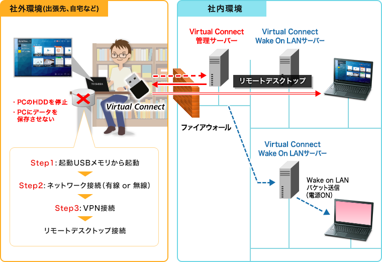 Virtual Connect概要図
