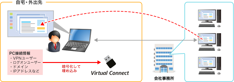 既存のPCとVPN(Virtual Private Network)環境