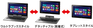 dynabook V714(Core i5)